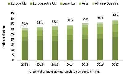 spesa turisti in italia